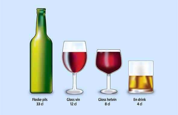 En alkoholenhet er 33 cl pils, 12 cl vin, 8 cl hetvin eller en drink med 4 cl brennevin.