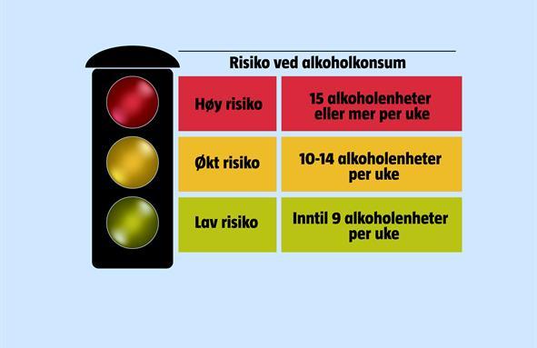 Oversikt over risiko ved alkoholkonsum per uke