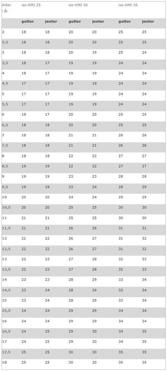 Tabell som viser aldersjusterte grenseverdier for iso-KMI 25, 30 og 35